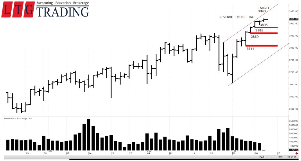 Online LTG Trading